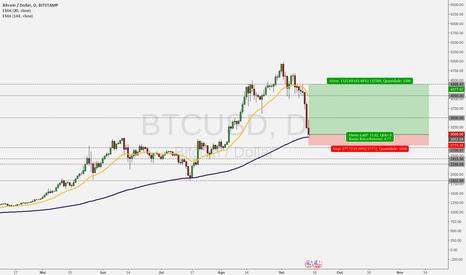BTCUSD: Hora de comprar Bitcoin!