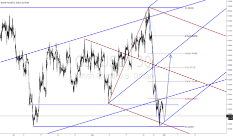 GBPUSD: Possible Corner Trade - GBP/USD - Long