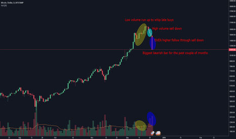 BTCUSD: No Reason to Be Holding Bitcoin