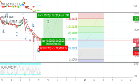 BNBBTC: BNB/BTC - Very good risk/reward ratio.