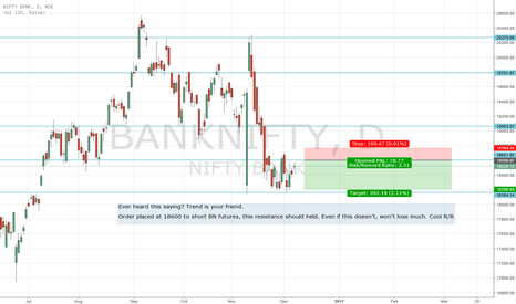 BANKNIFTY: Going short