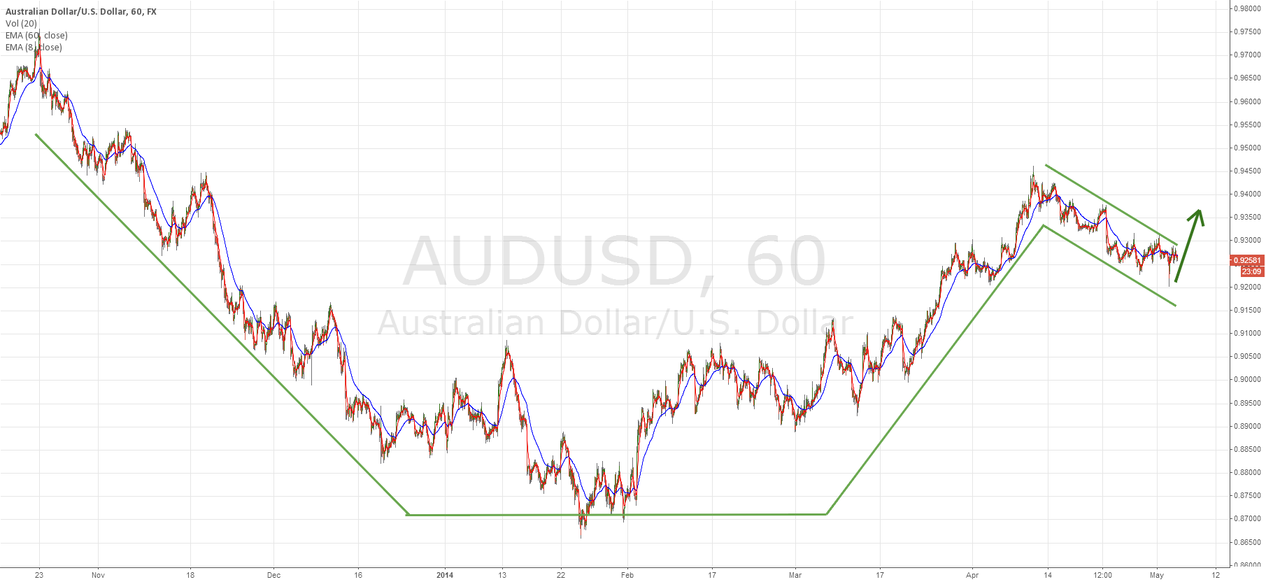 AUD/USD cup&handle setup
