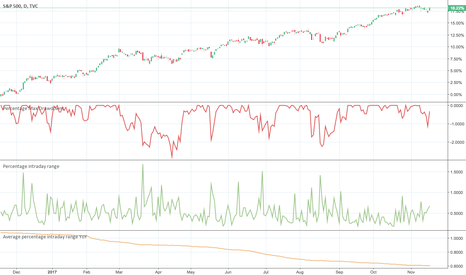 SPX: Average percentage intraday range and percentage max drawdowns