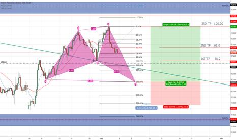 GBPUSD: GBP USD LONG 4H, SHARK Waiting on D-LEG @ 161.80%