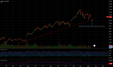 AAPL: Long AAPL, waiting for a retracement to previous support