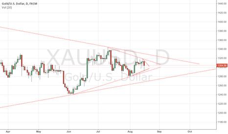 XAUUSD: What Gold Will do next week