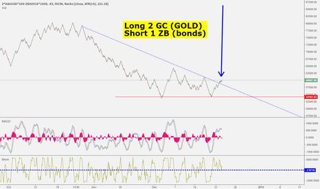 2*XAUUSD*100-ZBH2016*1000: Long Gold, Short TLT
