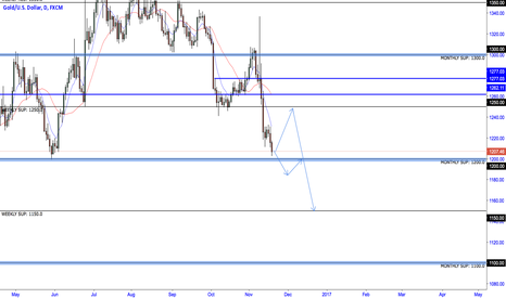 XAUUSD: XAUUSD potential pull back to 1250.0