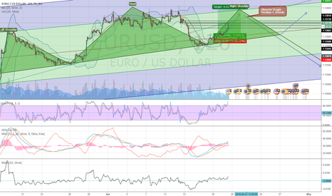 EURUSD: EURUSD SHS pattern until Draghi
