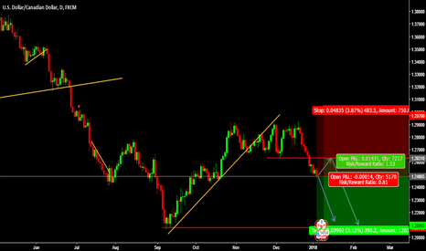 USDCAD: FOREXTAMIL USDCAD SELL PENDING ENTRY @ 1.26310 & Entry @ 1.24865
