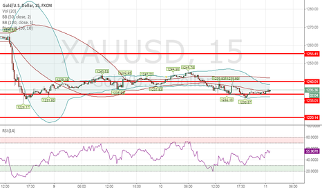 XAUUSD: 11-02-2015 Comment for Gold