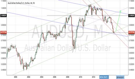 AUDUSD: Australian dollar finally ready to rise