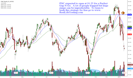 PNC: PNC Day Trade Perfect Gap N Go (Brad Reed Jan16,2015)