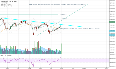 DLF: DLF- Breakout with Heavy Volumes Opened path for New Bulls