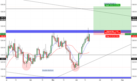 XAUUSD: Gold - Daily Outlook