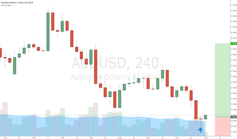 AUDUSD: Correction very much needed in this pair