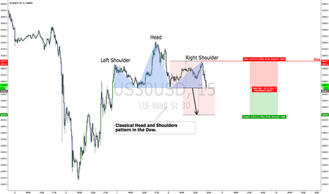 US30USD: Classical Head and Shoulders pattern in the Dow $DIA $DJIA $YM_F