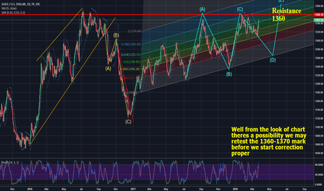 XAUUSD: IS GOLD ABOUT TO FALL????????