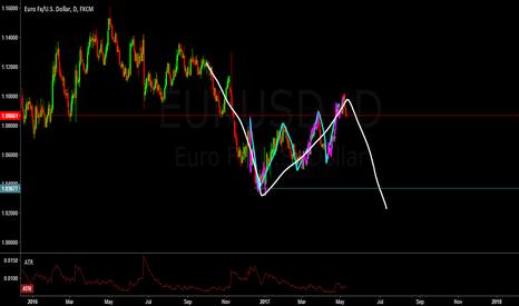 EURUSD: start of a down trend