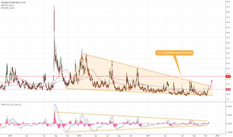 VIX: Volatility To EXPLODE? TO THE MOON?!!