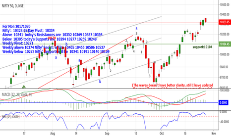 NIFTY: Nifty:10323 Above 10341 Resistances are 10352_10369_10387 &10398