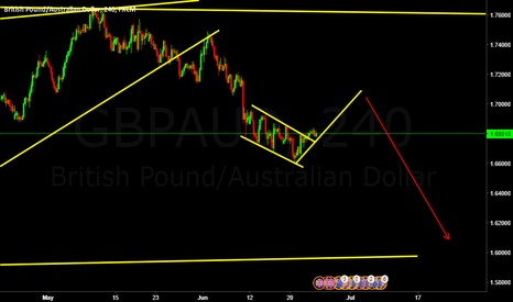 GBPAUD: May be short term up then short