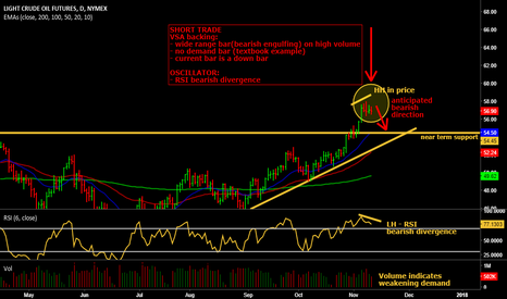 CL1!: VSA shortterm short trade on Oil