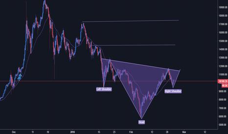 BTCUSD: BTC/USD interesting set-up
