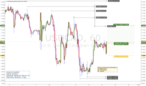 USDCAD: Using Bar Counts To Initiate A Long Position In USDCAD