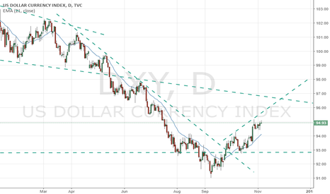 DXY: US dollar Counter Trend Rally
