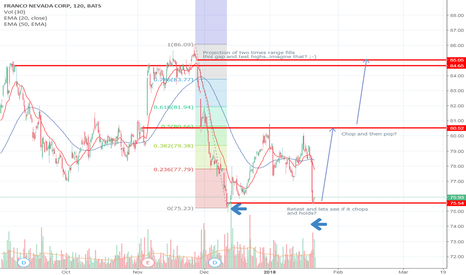 FNV: FNV Retest(Gift from the trading gods?)