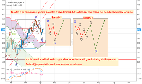 USOIL: 2 scenarios for the Oil Bulls...