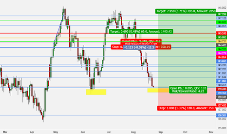 GBPJPY: gbp/jpy TO0UCHING DAILY RESISTANCE