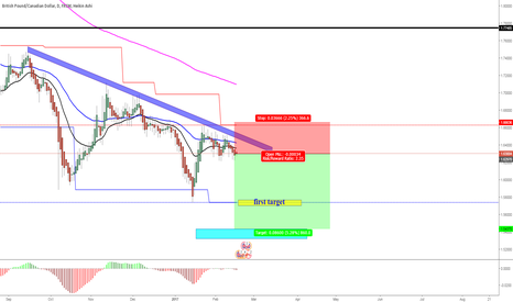 GBPCAD: same goes for GBPCAD