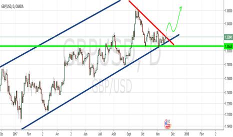 GBPUSD: GBP USD  Hausse violente possible