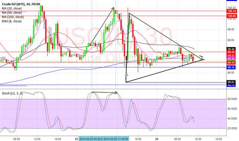 USOIL: simetrical triangle  time frame30 min.