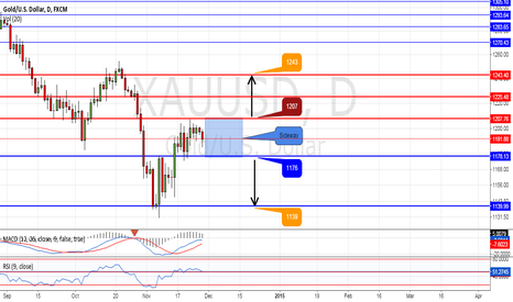 XAUUSD: It's Decision Time For Gold Price after Sunday