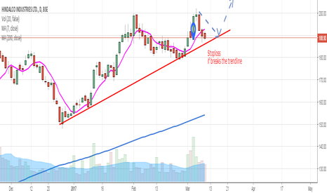 HINDALCO: Long Opportunity for HINDALCO