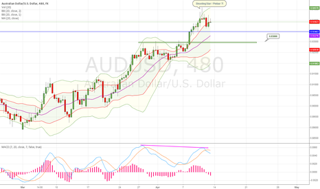 AUDUSD: AUDUSD Correction levels