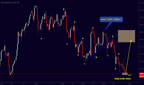 USOIL: potential good long trade opportunity
