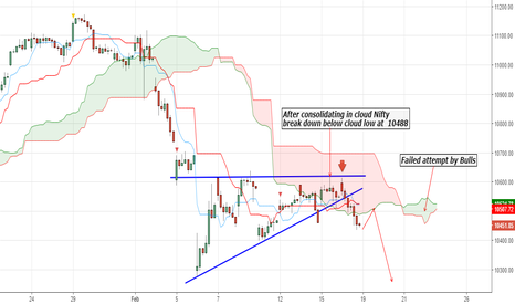 NIFTY: Trend signal using Ichimoku system