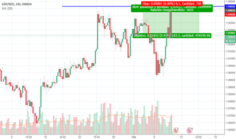GBPNZD: Trade TP final +200 pips