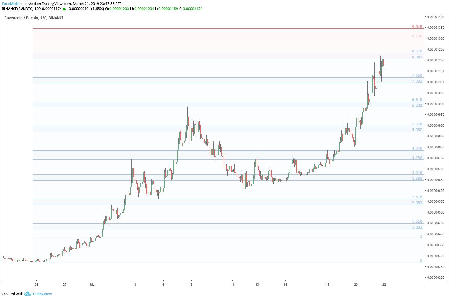 rvn btc tradingview)