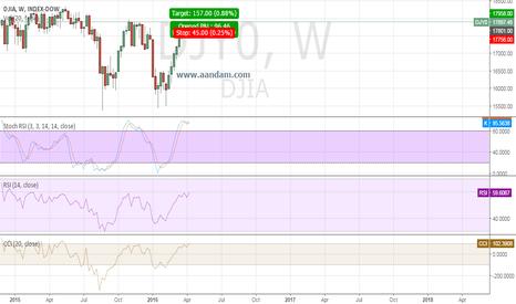 DJI: DJIA LONG
