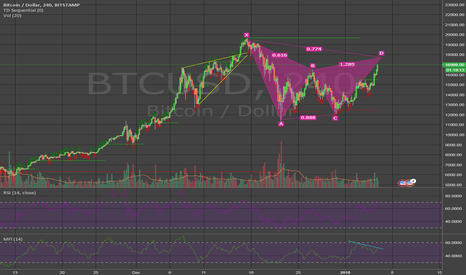 BTCUSD: BTCUSD 4h Bearish Gartley in formation