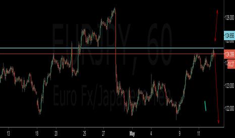 EURJPY: eurjpy....sell setup...