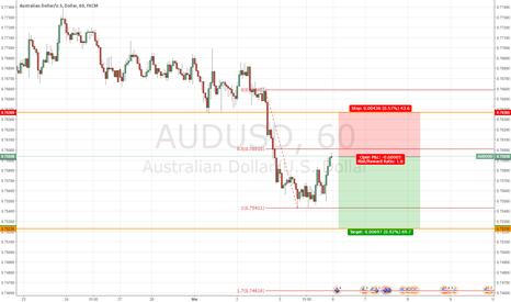 AUDUSD: Short Auzzie