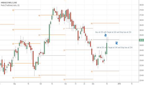 HINDALCO: Hindalco (NSE) Buy and Sell with traget and stoploss