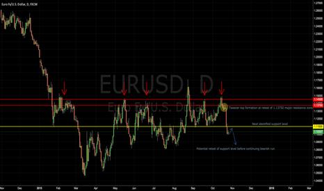 EURUSD: EURUSD 10/21 Review and Outlook