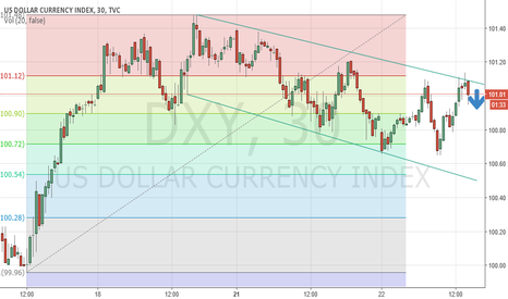 DXY: short-term donwside , pullback possible to 100.54